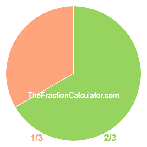 Pie chart showing 2/3