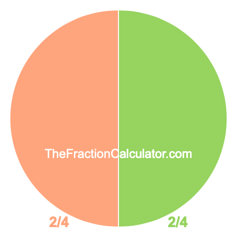 Pie chart showing 2/4